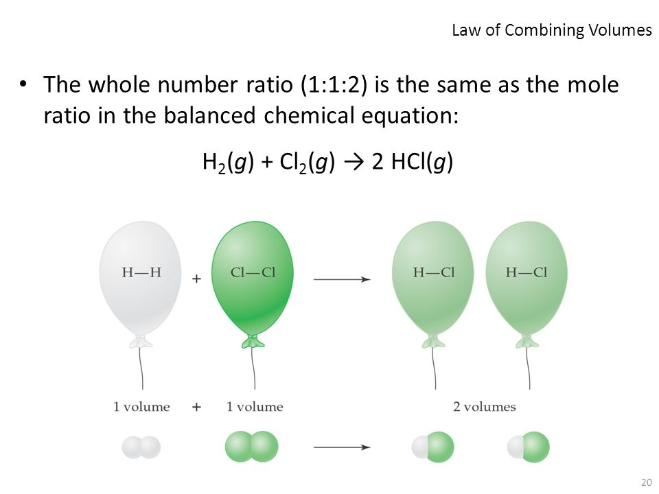 20 The whole number ratio (1:1:2) is the same as the mole ratio in the balanced chemical equation: H 2 (g) + Cl 2 (g) → 2 HCl(g) Law of Combining Volu
