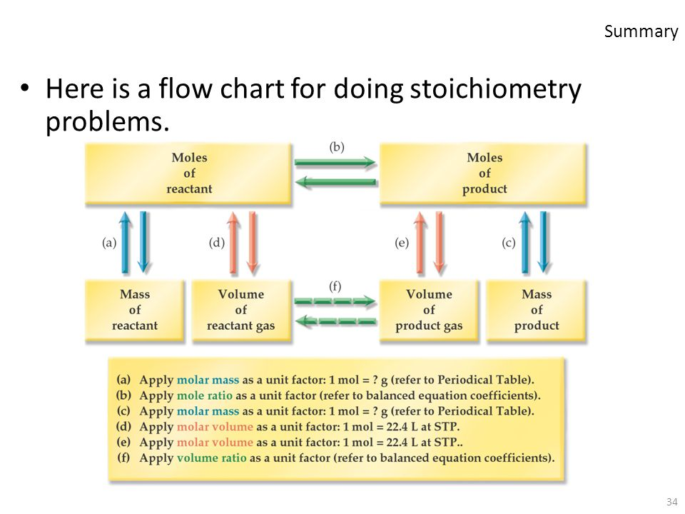 34 Here is a flow chart for doing stoichiometry problems. Summary
