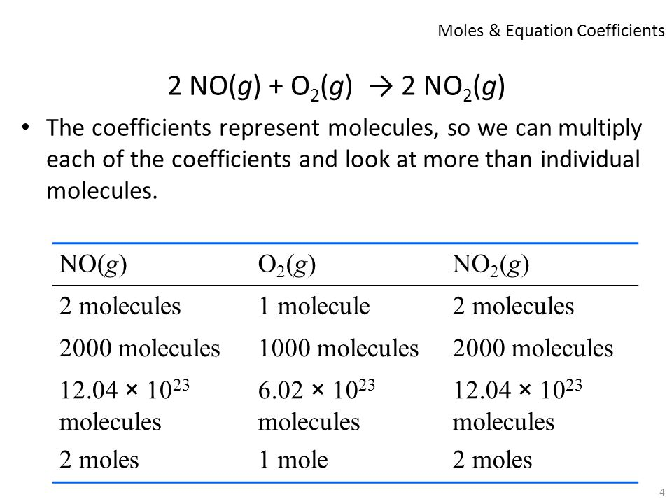 4 2 NO(g) + O 2 (g) → 2 NO 2 (g) The coefficients represent molecules, so we can multiply each of the coefficients and look at more than individual mo