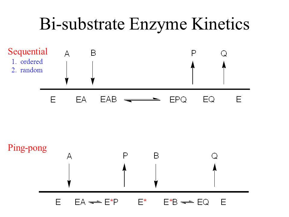 Equations for Bi-substrate Kinetics V max [A][B] K a [B] + K b [A] + [A][B] v = [A][B] + K a [B] + K b [A] + K a K b V max [A][B] v = 1/[A] 1/v [B] 1/[A] 1/v