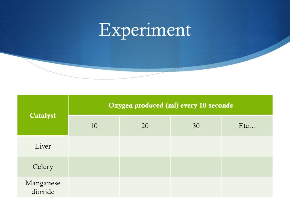 Experiment Catalyst Oxygen produced (ml) every 10 seconds 102030Etc… Liver Celery Manganese dioxide