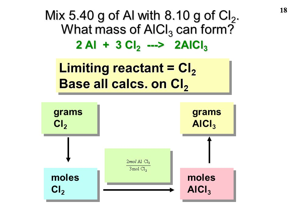 17 Find mole ratio of reactants This should be 3/2 or 1.5/1 if reactants are present in the exact stoichiometric ratio. Limiting reagent is Cl 2 2 Al