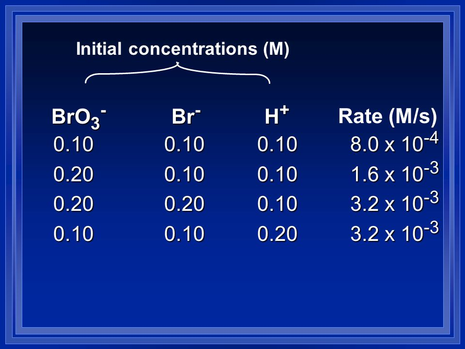 Initial concentrations (M) Rate (M/s) BrO 3 - Br - H+H+H+H+ 0.100.100.108.0 x 10 -4 0.100.100.108.0 x 10 -4 0.200.100.101.6 x 10 -3 0.200.100.101.6 x