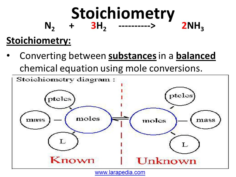 Stoichiometry N 2 + 3H 2 ----------> 2NH 3 Stoichiometry: Converting between substances in a balanced chemical equation using mole conversions. www.la