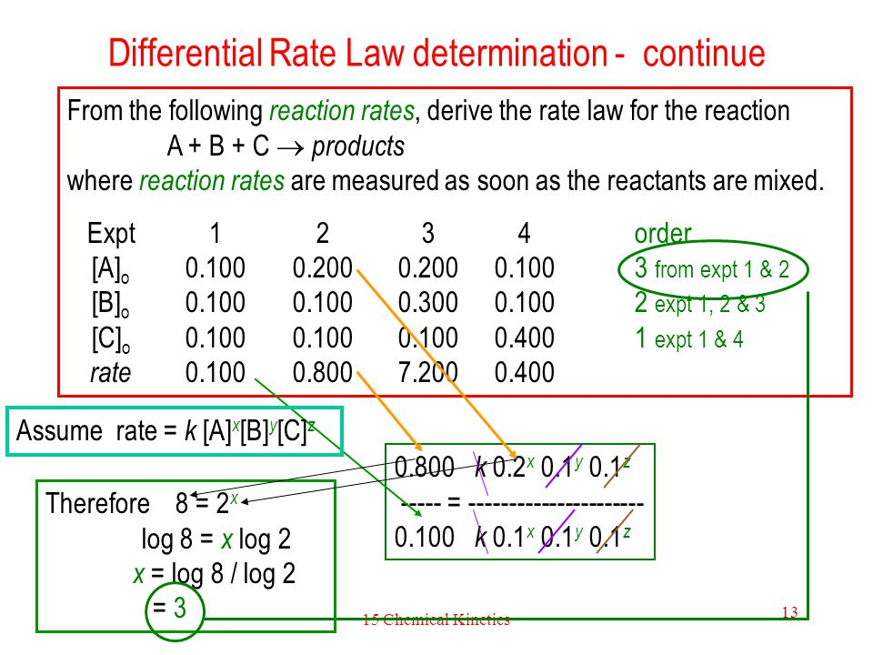 15 Chemical Kinetics 13 Differential Rate Law determination - continue From the following reaction rates, derive the rate law for the reaction A + B +