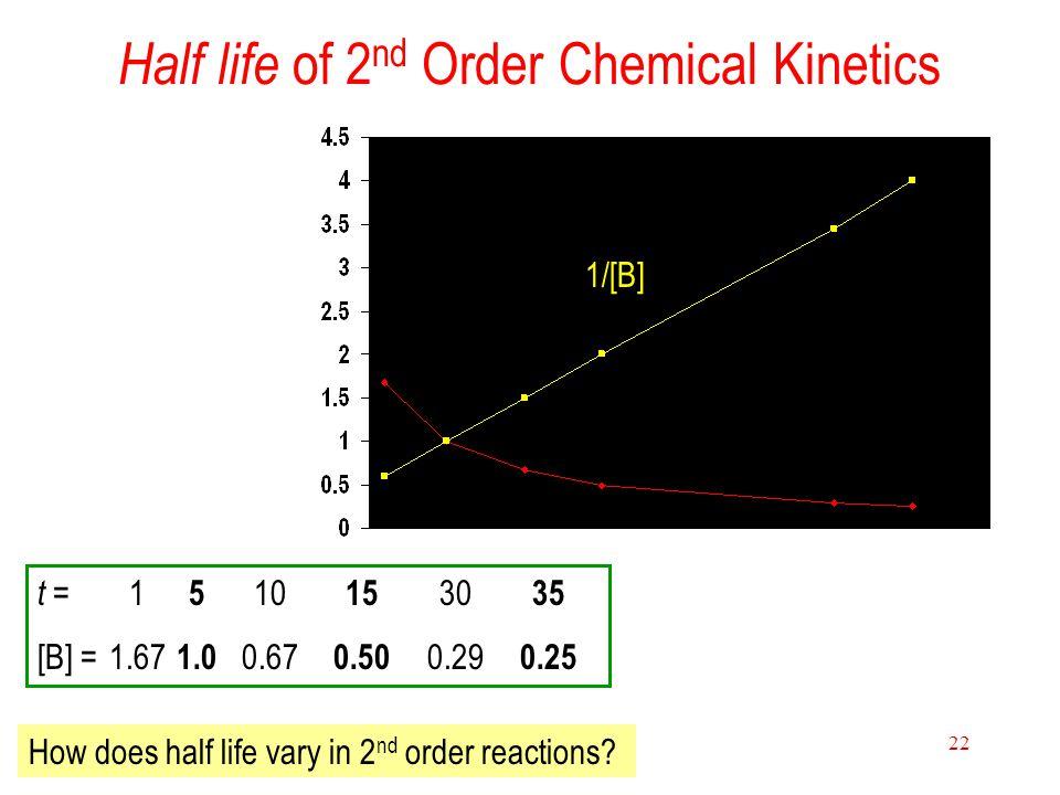 15 Chemical Kinetics 22 Half life of 2 nd Order Chemical Kinetics t = 1 5 10 15 30 35 [B] = 1.67 1.0 0.67 0.50 0.29 0.25 1/[B] How does half life vary