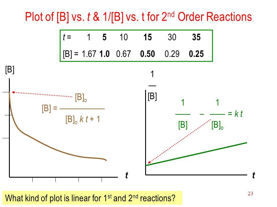 15 Chemical Kinetics 23 Plot of [B] vs. t & 1/[B] vs. t for 2 nd Order Reactions t = 1 5 10 15 30 35 [B] = 1.67 1.0 0.67 0.50 0.29 0.25 [B] 1 — [B] tt
