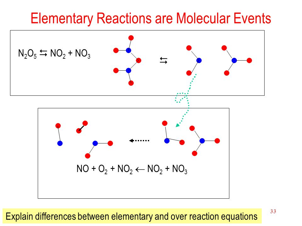 15 Chemical Kinetics 33 Elementary Reactions are Molecular Events N 2 O 5  NO 2 + NO 3  NO + O 2 + NO 2  NO 2 + NO 3 Explain differences between el