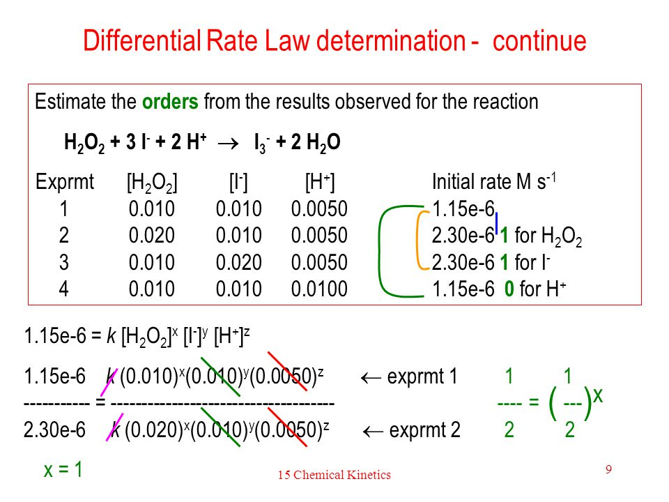 15 Chemical Kinetics 10 Differential Rate Law determination - continue Other orders are determined in a similar way as shown before.