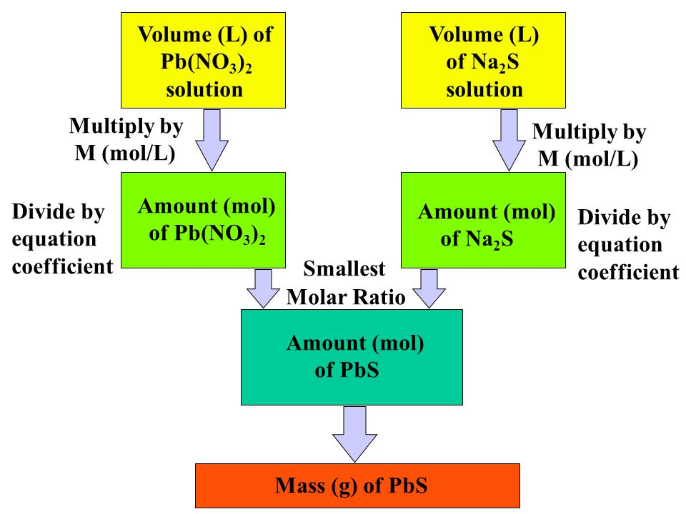 Volume (L) of Pb(NO 3 ) 2 solution Mass (g) of PbS Amount (mol) of Pb(NO 3 ) 2 Volume (L) of Na 2 S solution Amount (mol) of Na 2 S Amount (mol) of PbS Amount (mol) of PbS Multiply by M (mol/L) Multiply by M (mol/L) Molar Ratio Choose the lower number of PbS and multiply by M (g/mol)