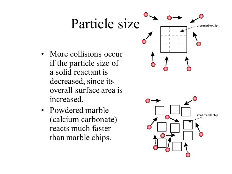 Particle size More collisions occur if the particle size of a solid reactant is decreased, since its overall surface area is increased.