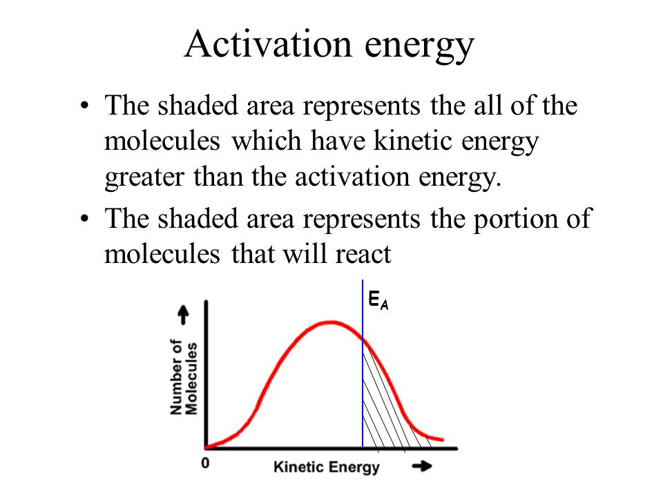 Activation energy The shaded area represents the all of the molecules which have kinetic energy greater than the activation energy.