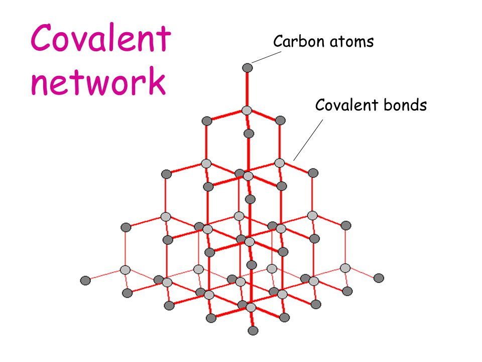 Carbon atoms Covalent bonds Covalent network