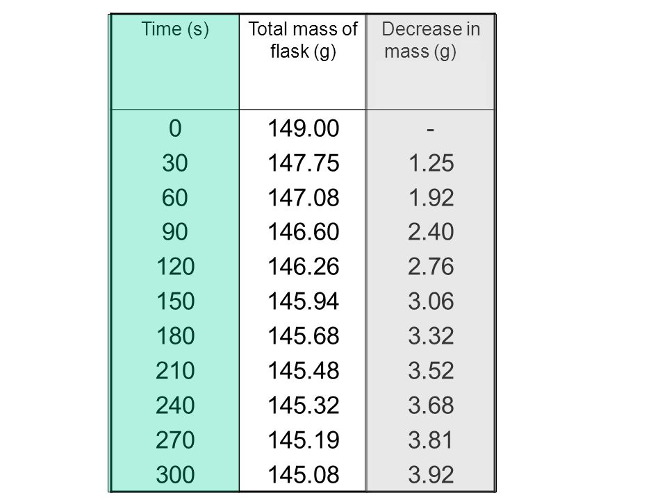 Time (s)Total mass of flask (g) Decrease in mass (g) or Mass of CO 2 produced 0 30 60 90 120 150 180 210 240 270 300 149.00 147.75 147.08 146.60 146.26 145.94 145.68 145.48 145.32 145.19 145.08 - 1.25 1.92 2.40 2.76 3.06 3.32 3.52 3.68 3.81 3.92