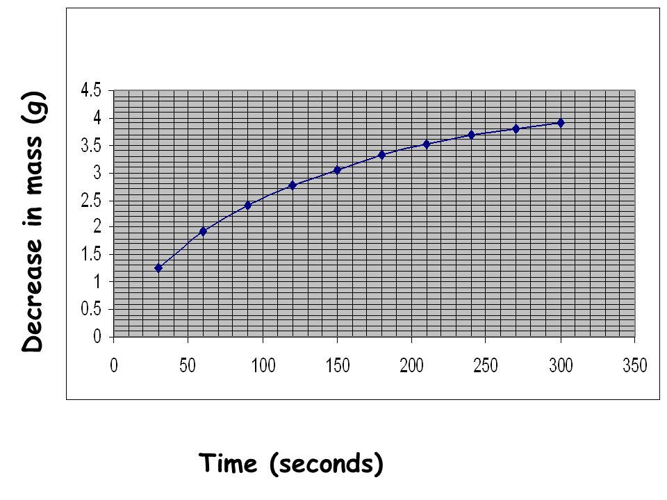 Time (seconds) Decrease in mass (g)