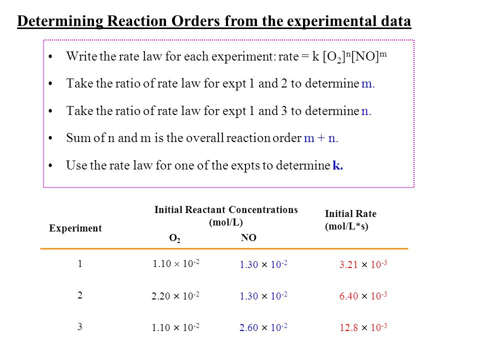 Write the rate law for each experiment: rate = k [O 2 ] n [NO] m Take the ratio of rate law for expt 1 and 2 to determine m. Take the ratio of rate la