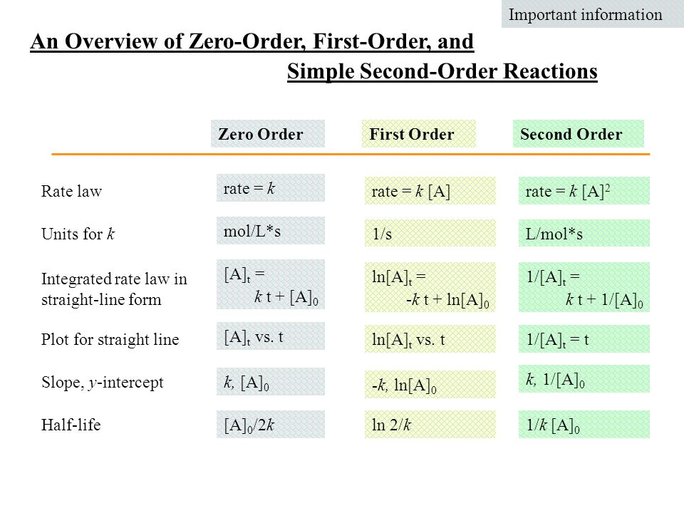 An Overview of Zero-Order, First-Order, and Simple Second-Order Reactions Zero OrderFirst OrderSecond Order Plot for straight line Slope, y-intercept