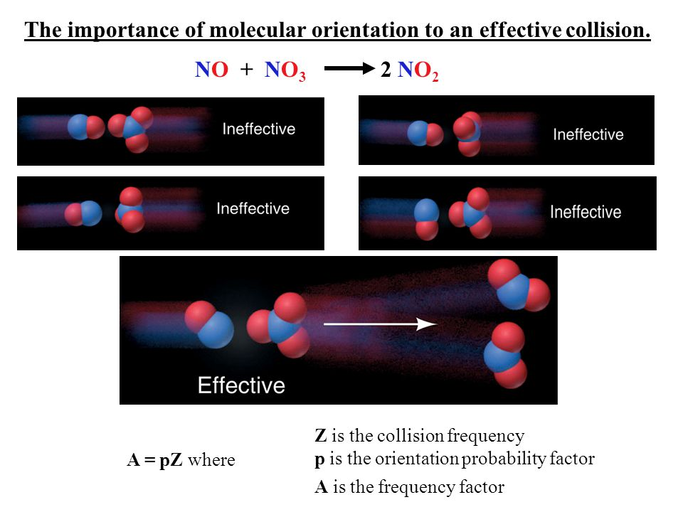 The importance of molecular orientation to an effective collision. NO + NO 3 2 NO 2 A is the frequency factor A = pZ where Z is the collision frequenc