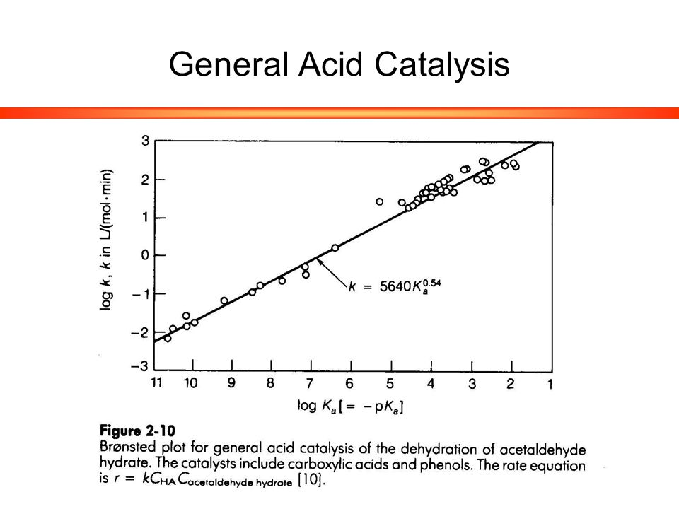 Rates in Heterogeneous Catalysis  Rate with respect to mass or surface area