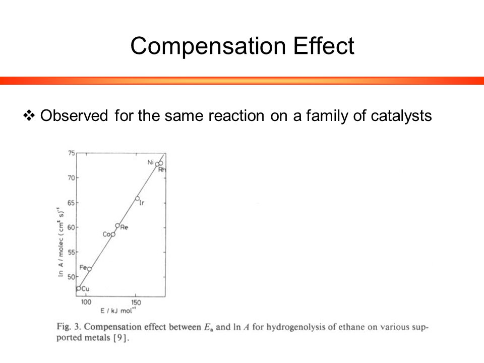 Compensation Effect  Observed for the same reaction on a family of catalysts