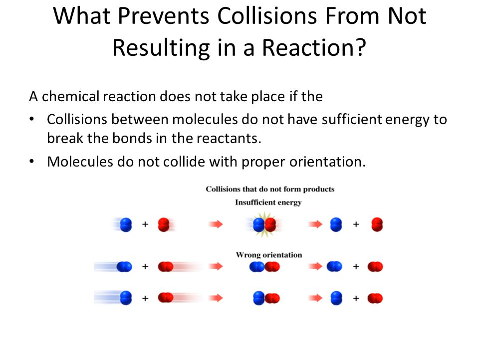 What Prevents Collisions From Not Resulting in a Reaction? A chemical reaction does not take place if the Collisions between molecules do not have suf