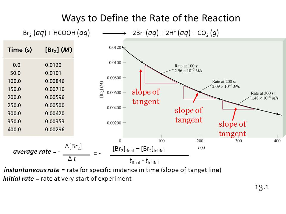 Br 2 (aq) + HCOOH (aq) 2Br - (aq) + 2H + (aq) + CO 2 (g) average rate = - ∆[Br 2 ] ∆ t = - [Br 2 ] final – [Br 2 ] initial t final - t initial slope of tangent slope of tangent slope of tangent instantaneous rate = rate for specific instance in time (slope of tanget line) Initial rate = rate at very start of experiment 13.1 Ways to Define the Rate of the Reaction
