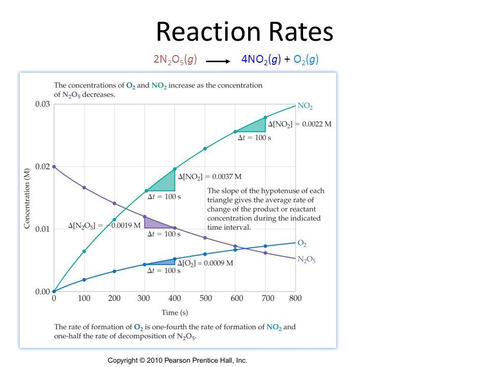 Chapter 12/21 Reaction Rates 2N 2 O 5 (g)4NO 2 (g) + O 2 (g)