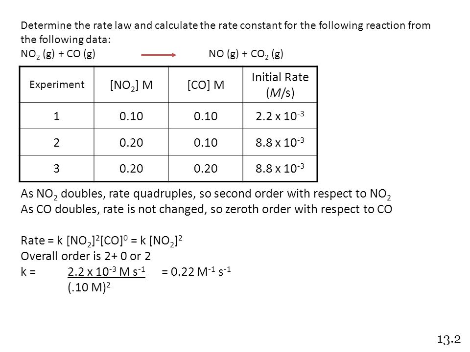 Determine the rate law and calculate the rate constant for the following reaction from the following data: NO 2 (g) + CO (g)NO (g) + CO 2 (g) As NO 2 doubles, rate quadruples, so second order with respect to NO 2 As CO doubles, rate is not changed, so zeroth order with respect to CO Rate = k [NO 2 ] 2 [CO] 0 = k [NO 2 ] 2 Overall order is 2+ 0 or 2 k =2.2 x 10 -3 M s -1 = 0.22 M -1 s -1 (.10 M) 2 Experiment [NO 2 ] M[CO] M Initial Rate (M/s) 10.10 2.2 x 10 -3 20.200.108.8 x 10 -3 30.20 8.8 x 10 -3 13.2