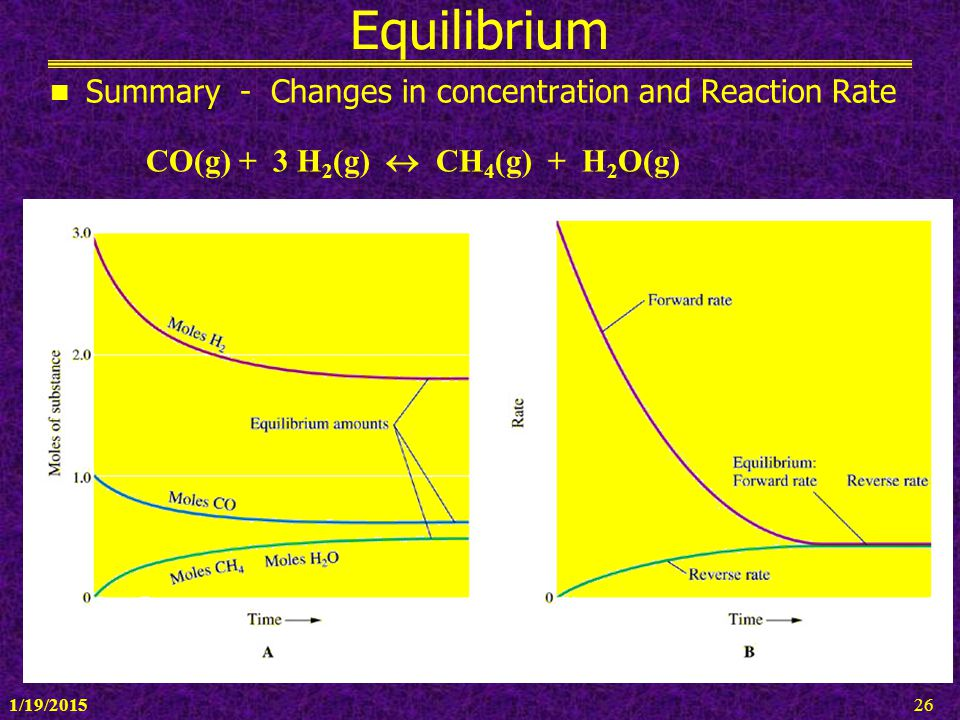 1/19/201526 Equilibrium Summary - Changes in concentration and Reaction Rate CO(g) + 3 H 2 (g)  CH 4 (g) + H 2 O(g)