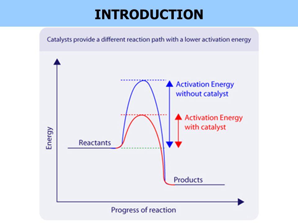 HOMOGENEOUS CATALYSTS e.g.acid catalyst in esterification e.g.