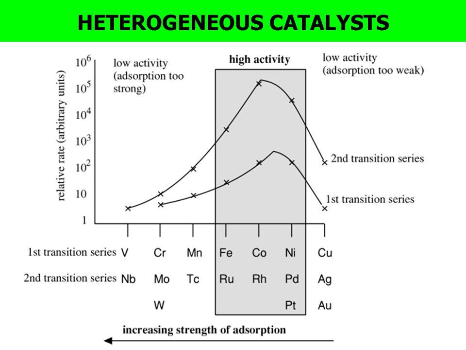 HETEROGENEOUS CATALYSTS