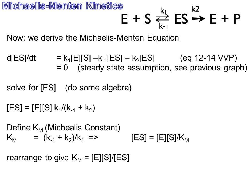 Now: we derive the Michaelis-Menten Equation d[ES]/dt = k 1 [E][S] –k -1 [ES] – k 2 [ES] (eq 12-14 VVP) = 0 (steady state assumption, see previous graph) solve for [ES] (do some algebra) [ES] = [E][S] k 1 /(k -1 + k 2 ) Define K M (Michealis Constant) K M = (k -1 + k 2 )/k 1 => [ES] = [E][S]/K M rearrange to give K M = [E][S]/[ES]