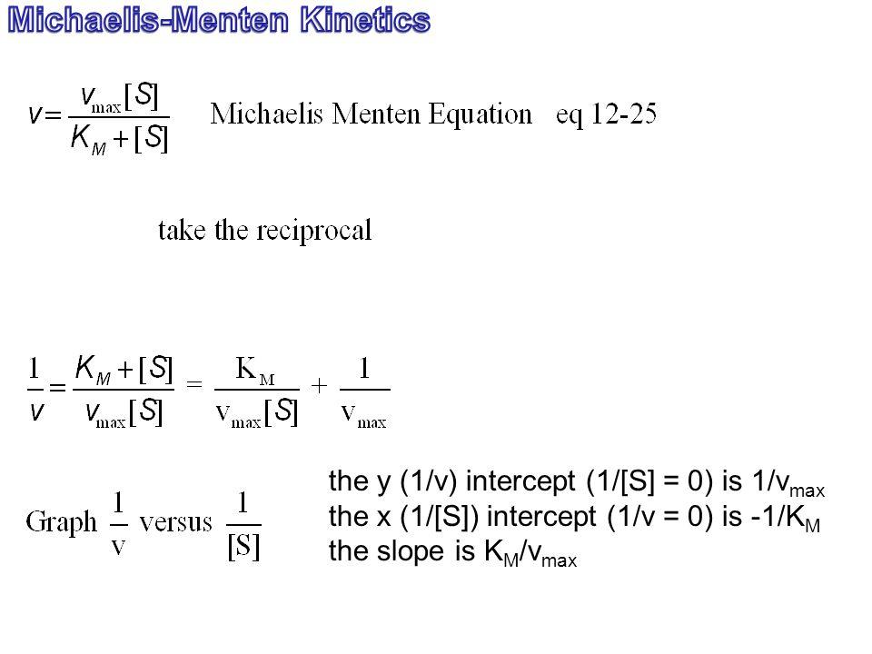 the y (1/v) intercept (1/[S] = 0) is 1/v max the x (1/[S]) intercept (1/v = 0) is -1/K M the slope is K M /v max
