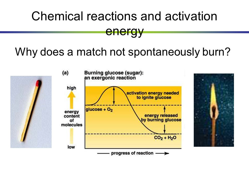 Chemical reactions and activation energy Why does a match not spontaneously burn?
