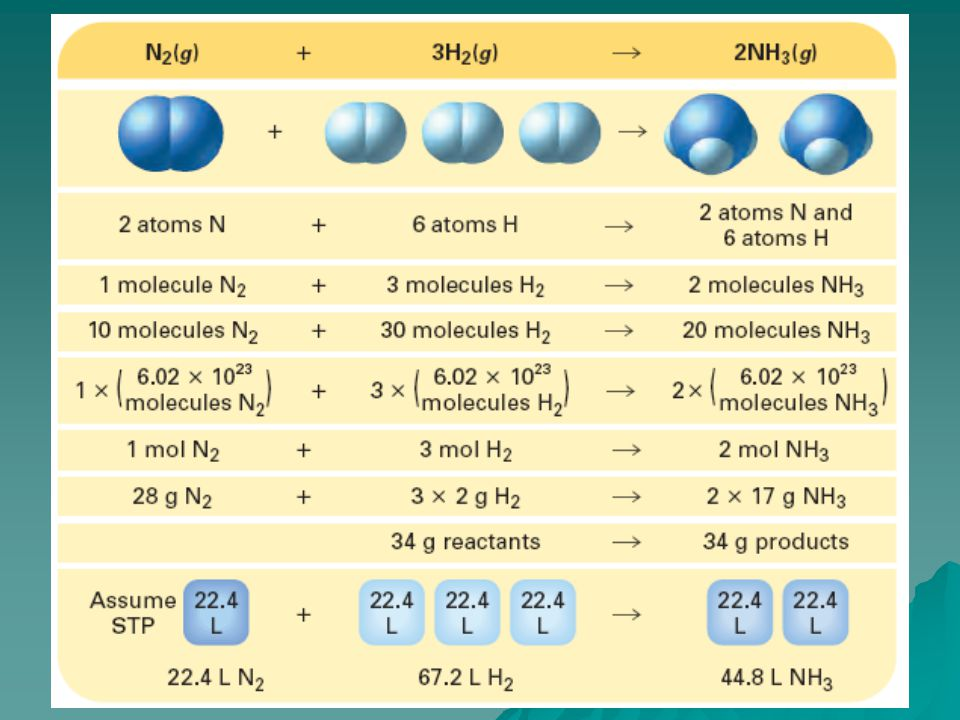 From Balanced Equations to Moles AAAA balanced equation is essential for all calculations involving amounts of reactants & products.