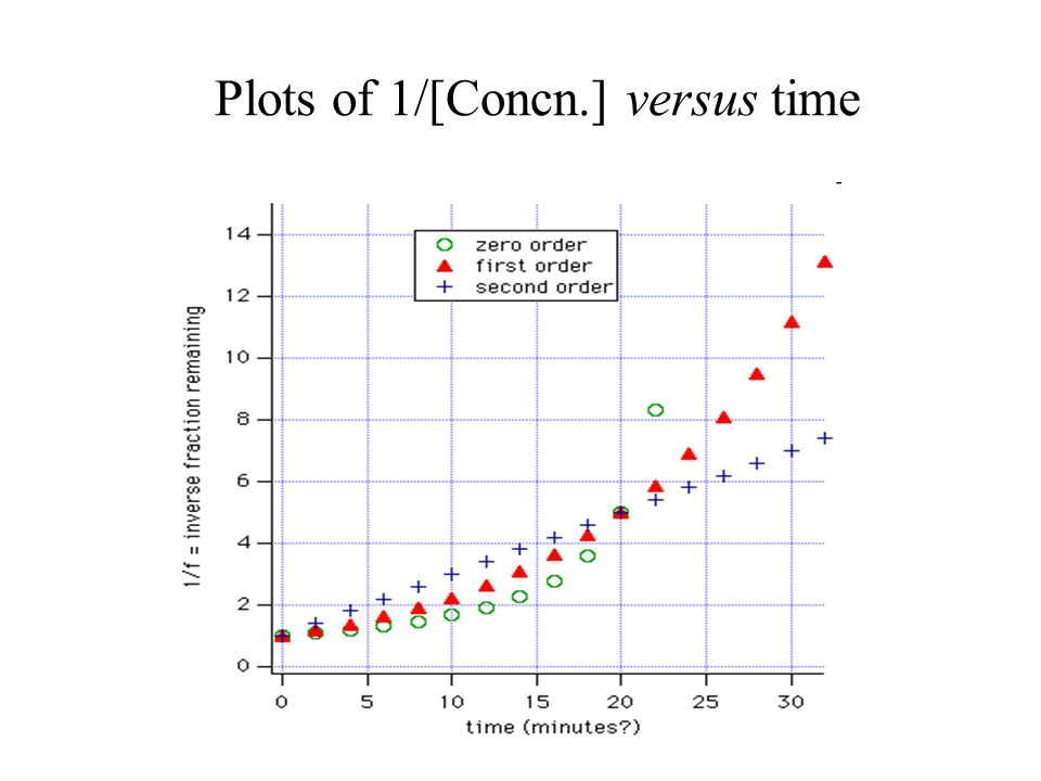Plots of 1/[Concn.] versus time