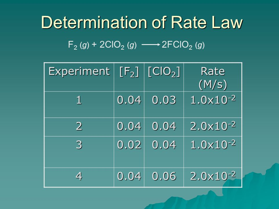 Determination of Rate Law Experiment [F 2 ] [ClO 2 ] Rate (M/s) 10.040.03 1.0x10 -2 20.040.04 2.0x10 -2 30.020.04 1.0x10 -2 40.040.06 2.0x10 -2 F 2 (g) + 2ClO 2 (g) 2FClO 2 (g)