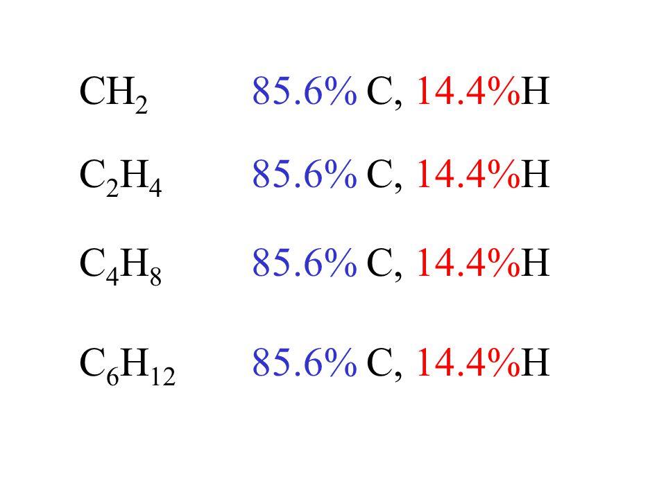 CH 2 85.6% C, 14.4%H C2H4C2H4 C4H8C4H8 C 6 H 12 85.6% C, 14.4%H