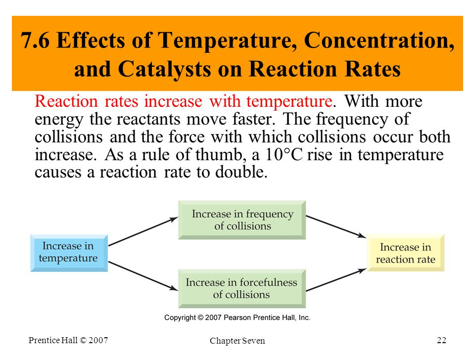 Prentice Hall © 2007 Chapter Seven 22 7.6 Effects of Temperature, Concentration, and Catalysts on Reaction Rates Reaction rates increase with temperature.