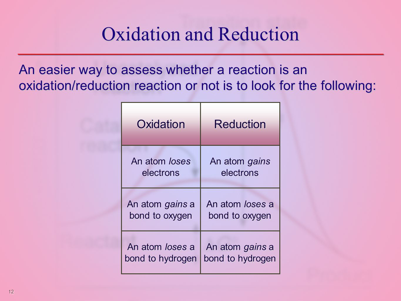 12 Oxidation and Reduction An easier way to assess whether a reaction is an oxidation/reduction reaction or not is to look for the following: OxidationReduction An atom loses electrons An atom gains electrons An atom gains a bond to oxygen An atom loses a bond to oxygen An atom loses a bond to hydrogen An atom gains a bond to hydrogen