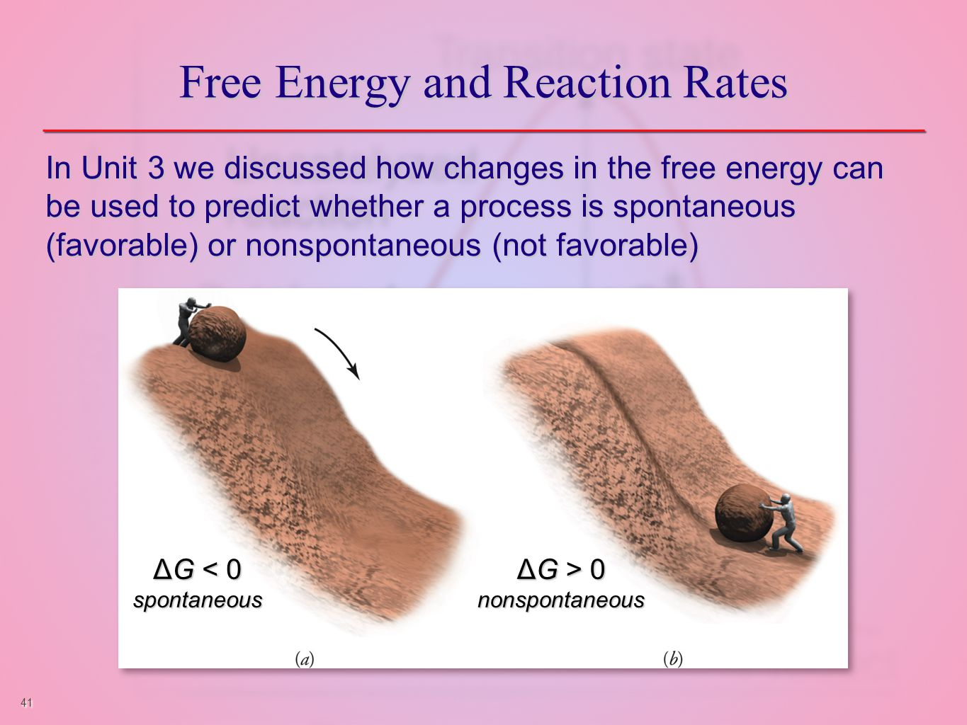 41 Free Energy and Reaction Rates In Unit 3 we discussed how changes in the free energy can be used to predict whether a process is spontaneous (favorable) or nonspontaneous (not favorable) ΔG < 0 spontaneous spontaneous ΔG > 0 nonspontaneous nonspontaneous