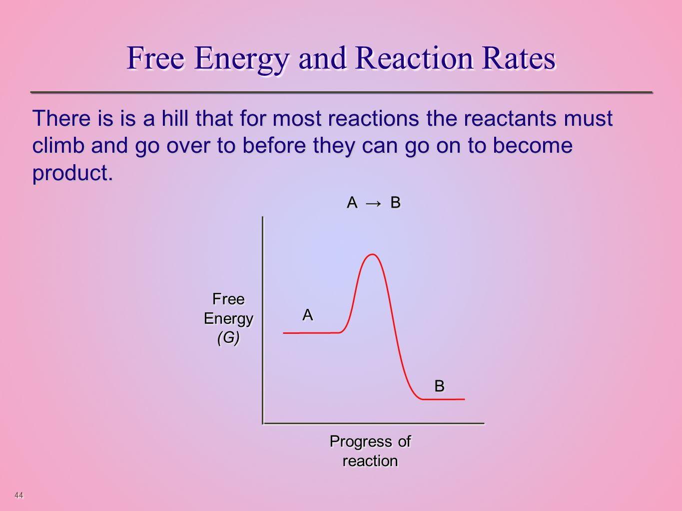 44 Free Energy and Reaction Rates There is is a hill that for most reactions the reactants must climb and go over to before they can go on to become product.