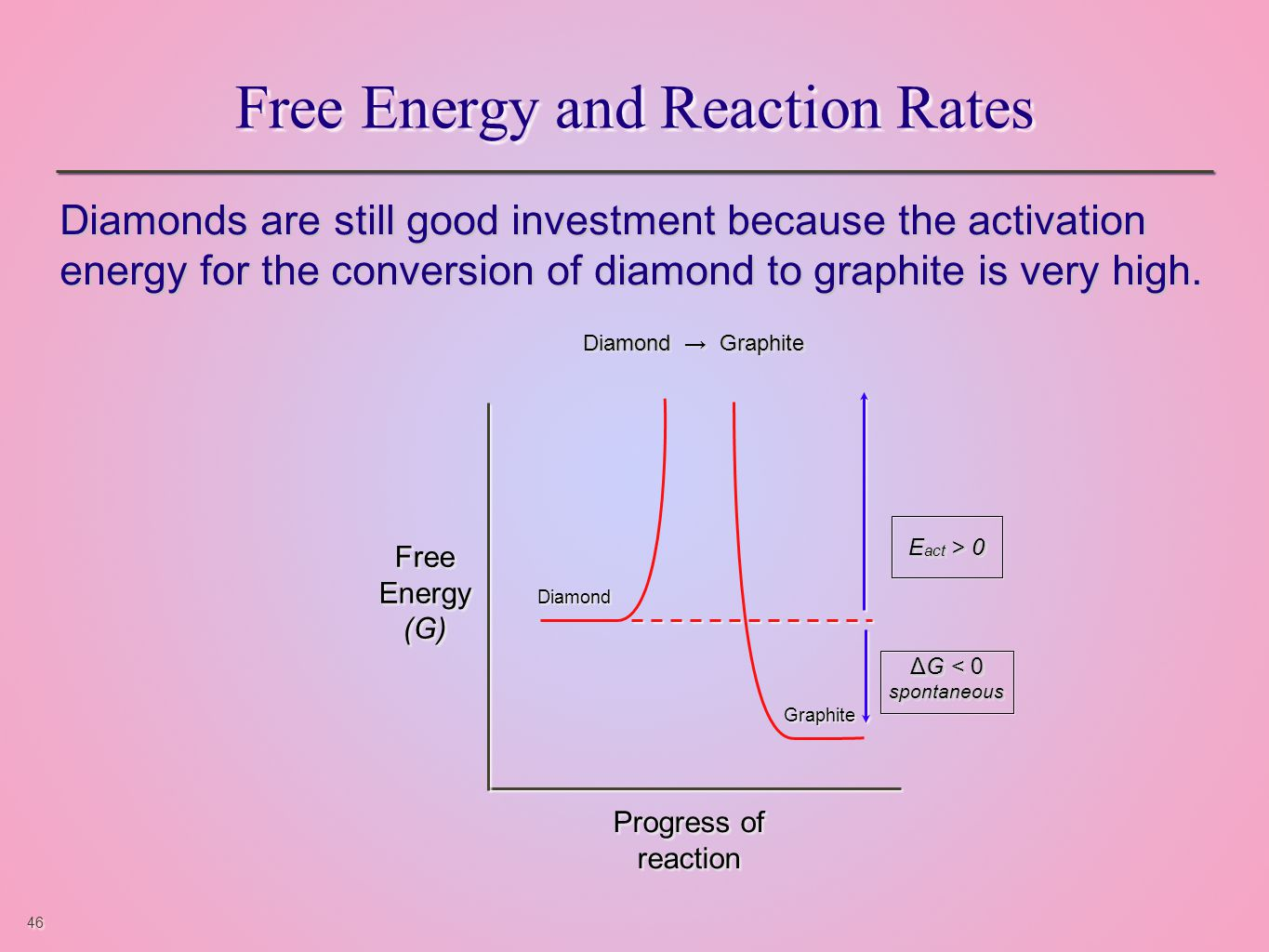 46 Free Energy and Reaction Rates Diamonds are still good investment because the activation energy for the conversion of diamond to graphite is very high.