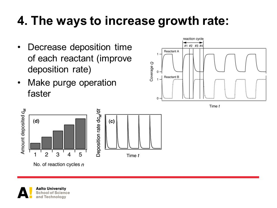 4. The ways to increase growth rate: Decrease deposition time of each reactant (improve deposition rate) Make purge operation faster