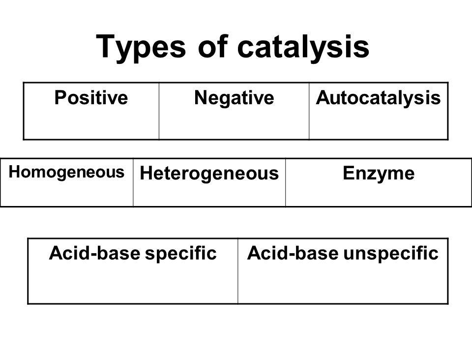 Types of catalysis PositiveNegativeAutocatalysis Homogeneous HeterogeneousEnzyme Acid-base specificAcid-base unspecific