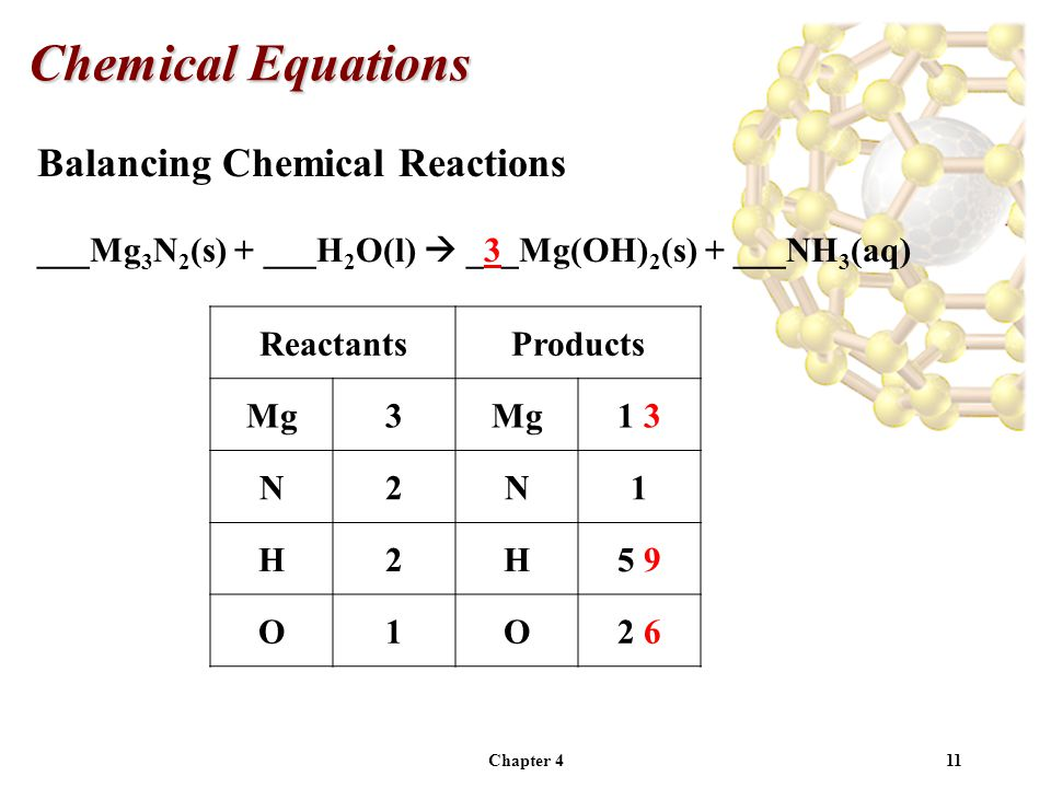 Chapter 411 Balancing Chemical Reactions ___Mg 3 N 2 (s) + ___H 2 O(l)  _3_Mg(OH) 2 (s) + ___NH 3 (aq) Chemical Equations ReactantsProducts Mg3 1 3 N2N1 H2H5 9 O1O2 6
