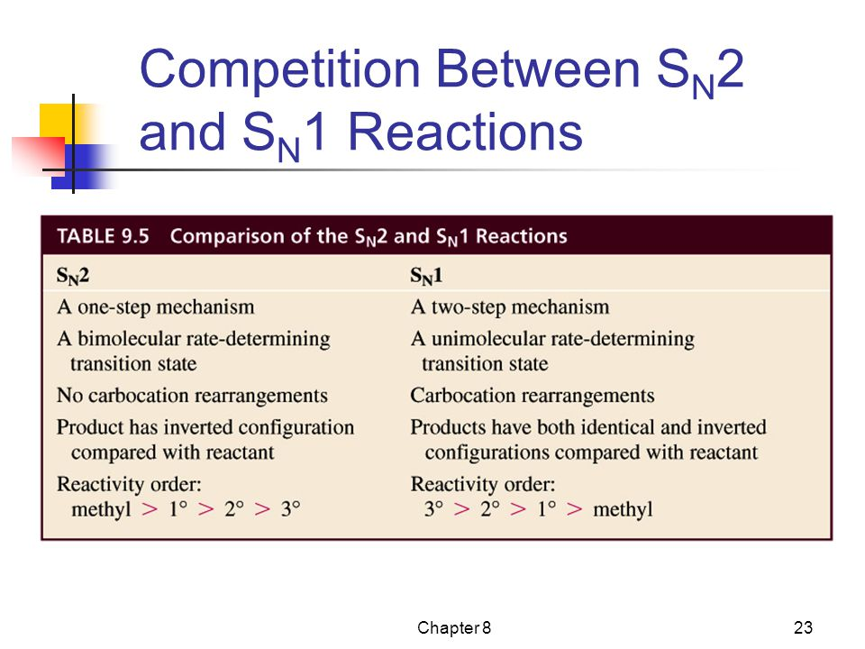Chapter 823 Competition Between S N 2 and S N 1 Reactions