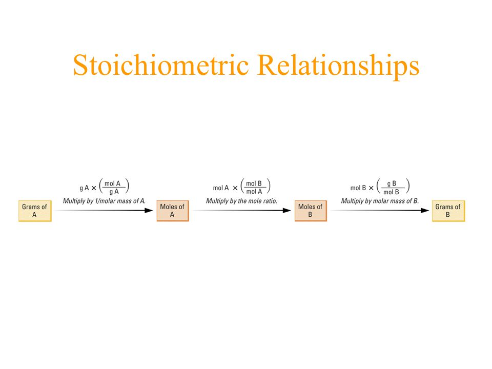 Stoichiometric Relationships