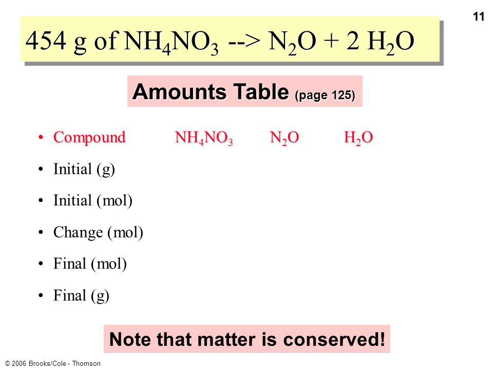 10 © 2006 Brooks/Cole - Thomson 454 g of NH 4 NO 3 --> N 2 O + 2 H 2 O STEP 5 How much N 2 O is formed.