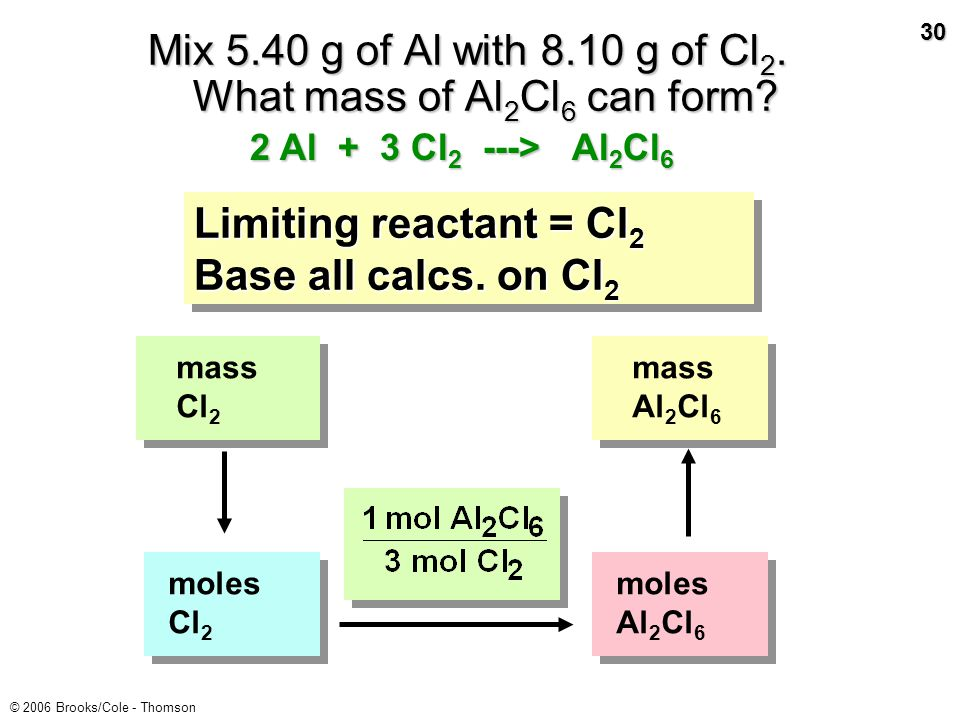 29 © 2006 Brooks/Cole - Thomson Find mole ratio of reactants This should be 3/2 or 1.5/1 if reactants are present in the exact stoichiometric ratio.